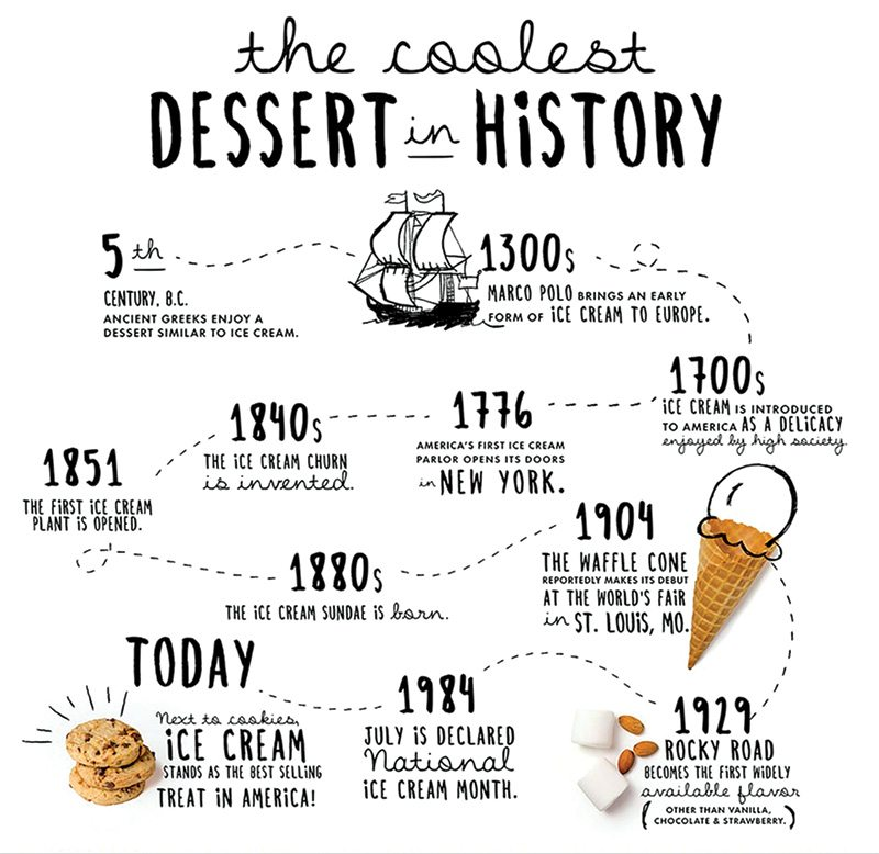 Ice Cream Timeline - The Coolest Dessert in History